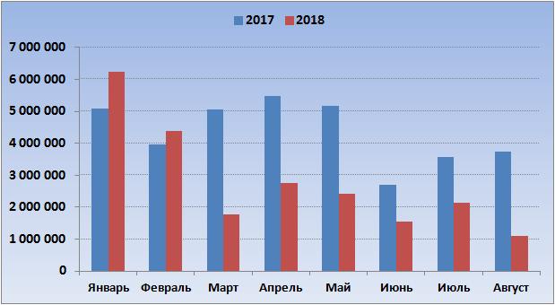 Ставки в лотерее Гослото 6 из 45, 2017-2018
