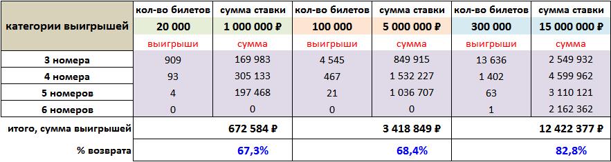Примеры крупных ставок: 20 тысяч, 100 тысяч и 300 тысяч билетов
