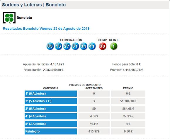 Результаты Bonoloto за 23 августа 2019 года