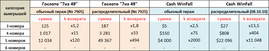 Сравнение % возврата в обычных и распределительных тиражах