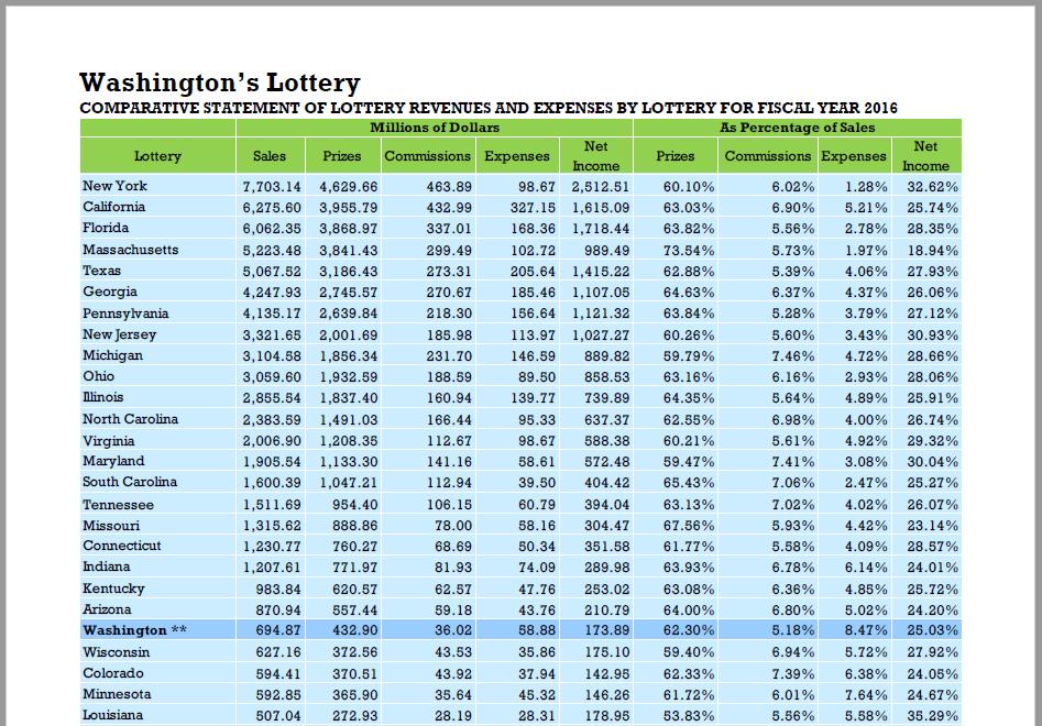 Показатели американских лотерей по штатам