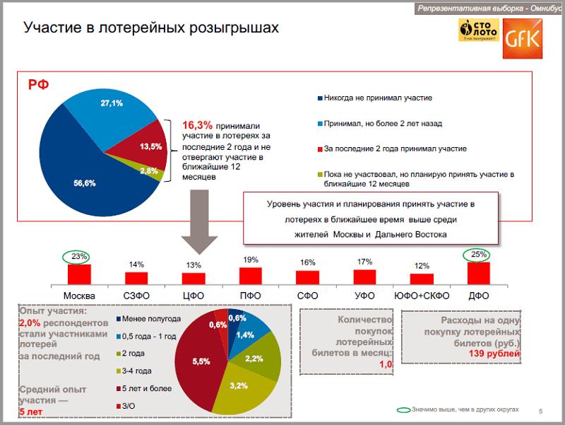 Участие в лотерейных розыгрышах, диаграмма