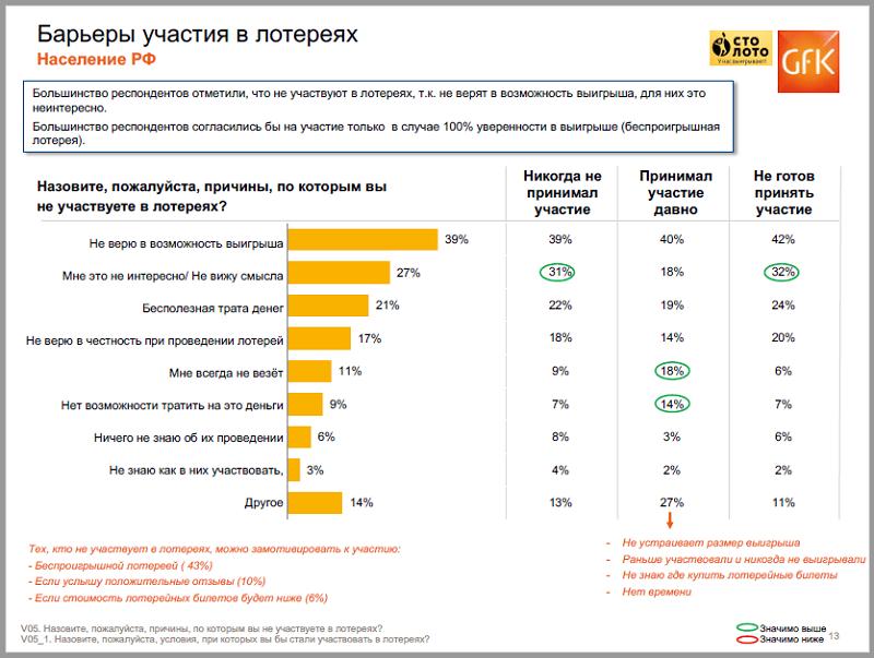 Причины, по которым россияне не участвуют в лотереях