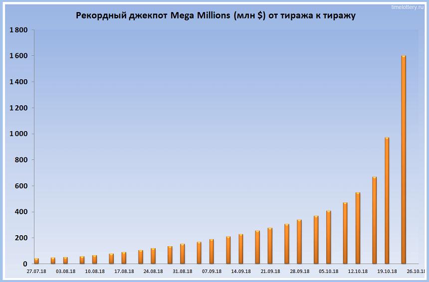 Как накопился рекордный джекпот Mega Millions