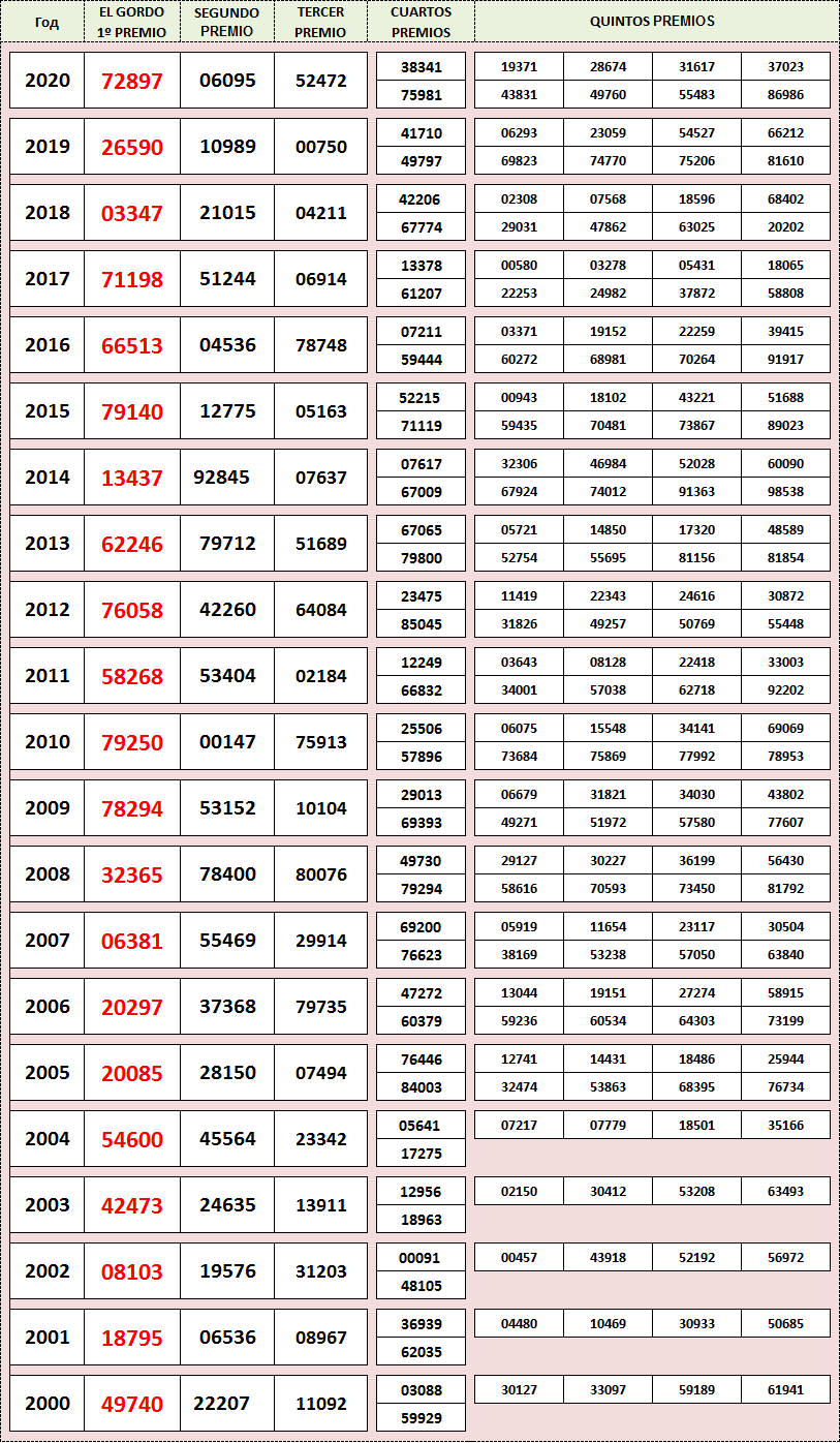 Результаты El Gordo de Navidad c 2000 по 2020 год