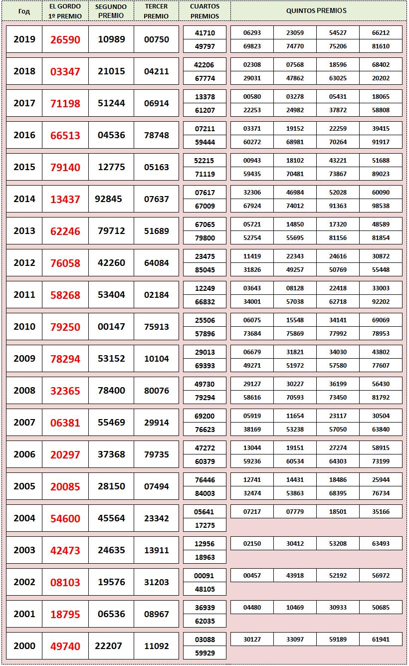 Результаты розыгрышей EL Gordo de Navidad