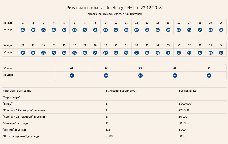 Результаты TeleBingo, тираж №1