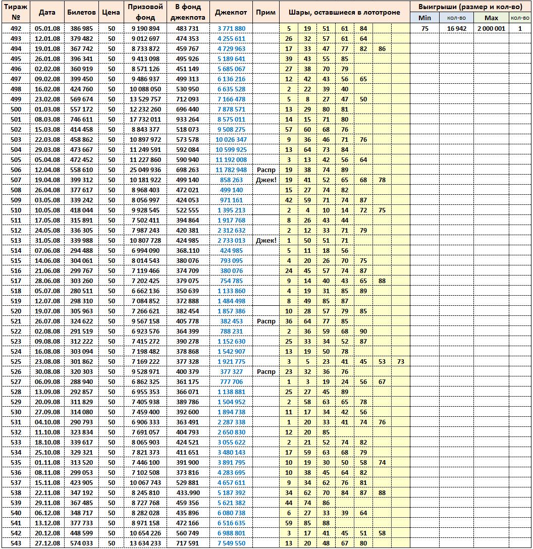 Золотой ключ, тиражная таблица за 2008 год
