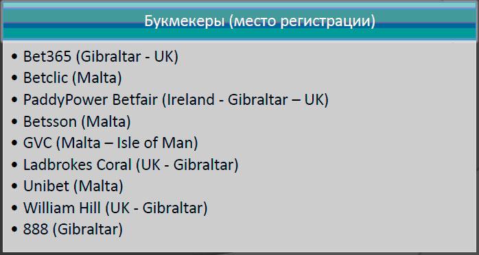 9 крупнейших букмекерских компаний Европы.