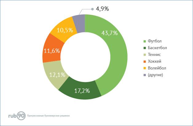 43,7% от общей суммы ставок пришлись на футбольные события