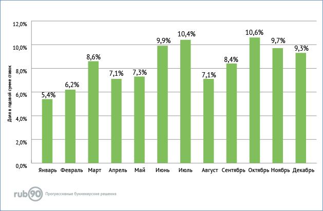Распределение ставок в 2018 по месяцам