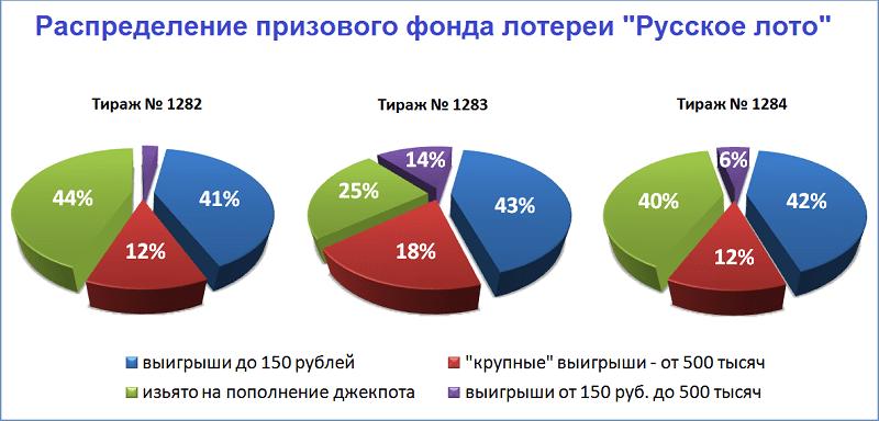 """Распределение призового фонда лотереи """"Русское лото"""""""