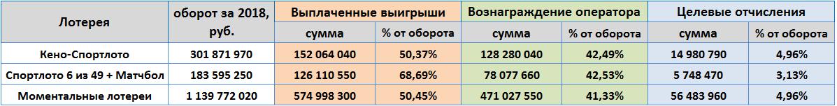 """показатели АО """"Спортлото"""" - оборот, целевые отчисления и вознаграждение оператора"""