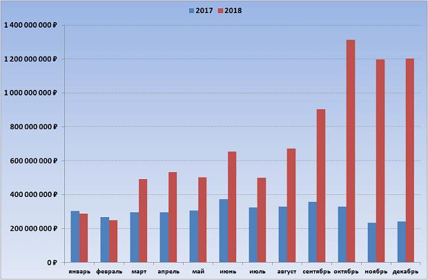 """""""Гослото """"4 из 20"""" в 2017-2018 годах, оборот"""
