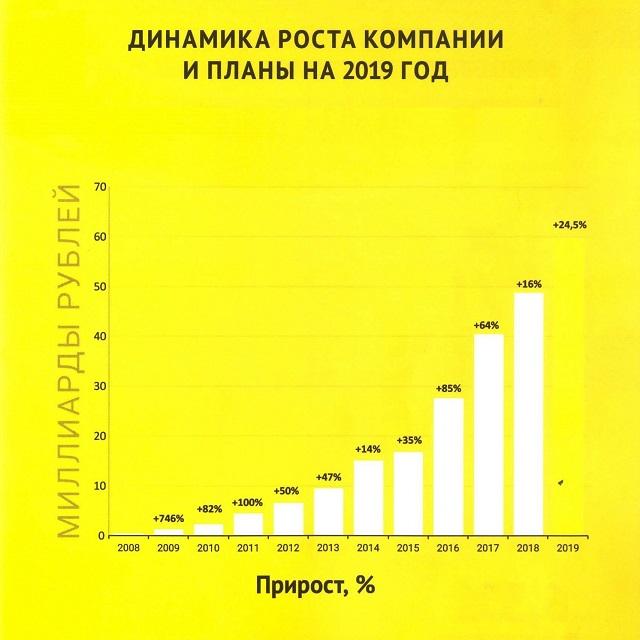 АО ТК Центр, с 2009 по 2018, диаграмма
