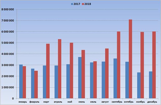 "Гослото ""4 из 20"", ставки в 2017 и 2018 годах"