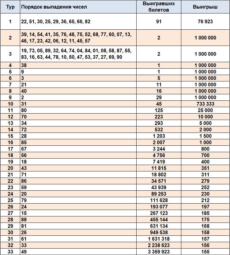 Тиражная таблица юбилейного (1306) тиража