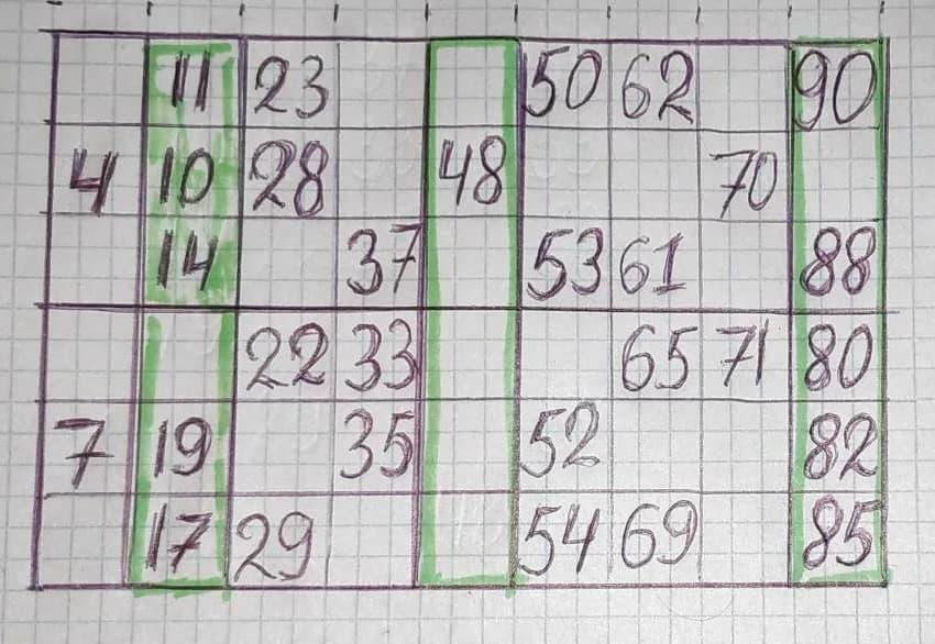 Пример ошибочной расстановки чисел
