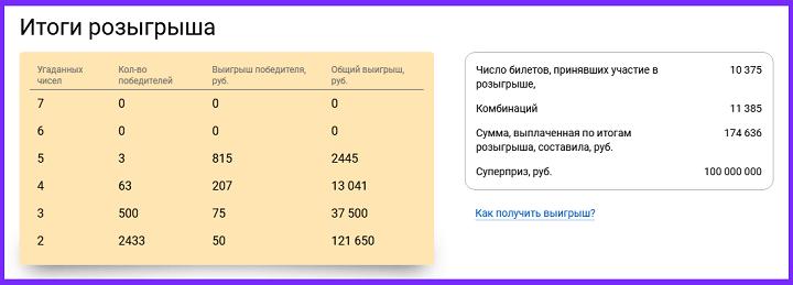 Результаты тиража № 10279, 9 февраля 2020 в 22:30