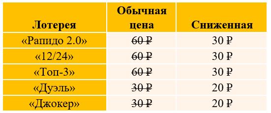 цены в быстрых лотереях