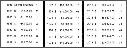 суммы призового фонда и число победителей