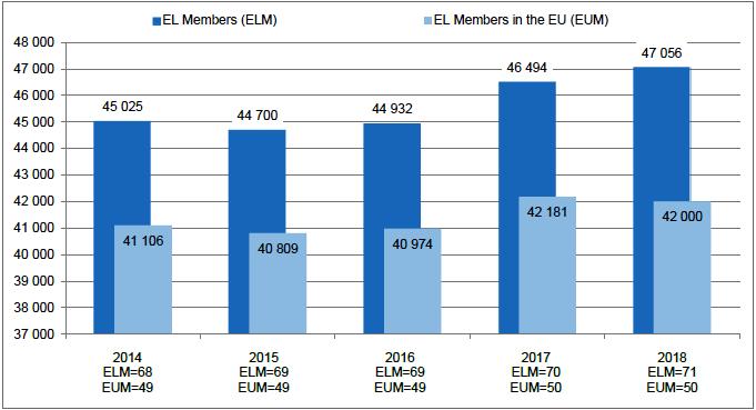 Вклад в прямую занятость членов EL