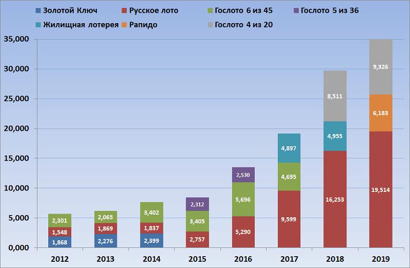 Оборот лотерей первой тройки с 2012 по 2019 год