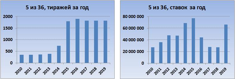 """Гослото """"5 из 36""""ставки и тиражи в 2010-2019 годах"""