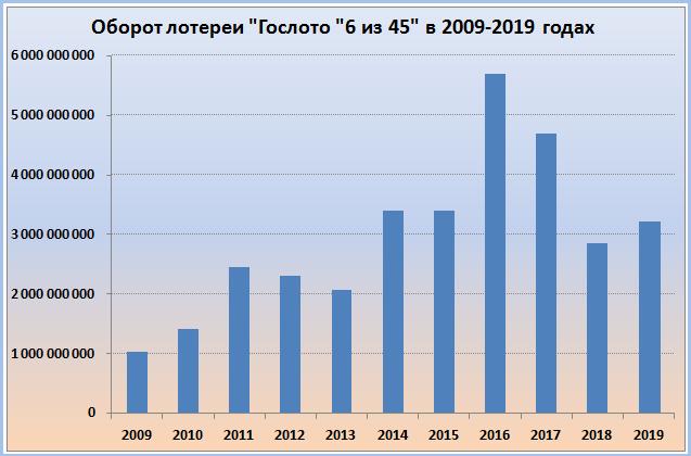 """Гослото """"6 из 45"""" за 2009-2019 годы"""