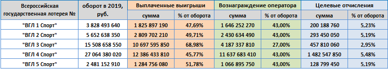 """АО """"ГСЛ"""", показатели за 2019 год"""