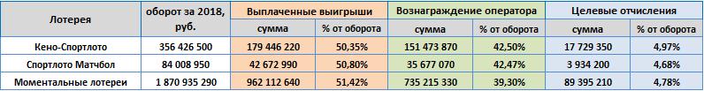 ООО Спортлото, показатели за 2019 год