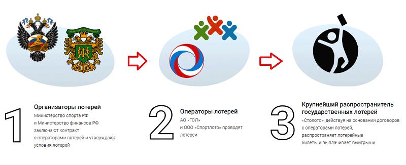 Структура российского лотерейного