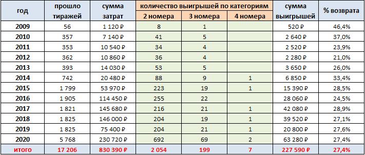 Выигрыши на комбинации 4, 8, 15, 16, 23