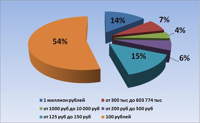 Распределение призового фонда