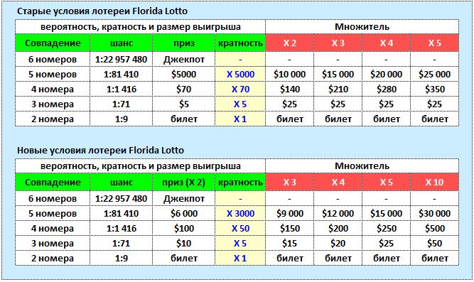 Старые и новые условия Florida Lotto.