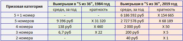 """Спортлото """"5 из 36"""", размер среднего выигрыша и кратность"""