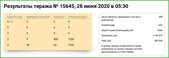 Тираж 15645