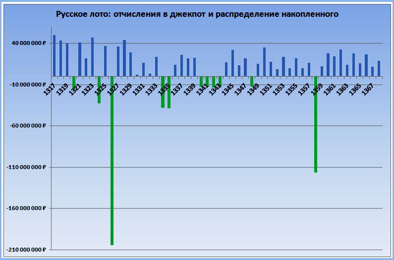 отчисление в фонд джекпота, диаграмма