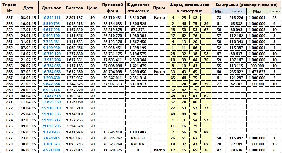 Золотой ключ, тиражная таблица за 2015 год