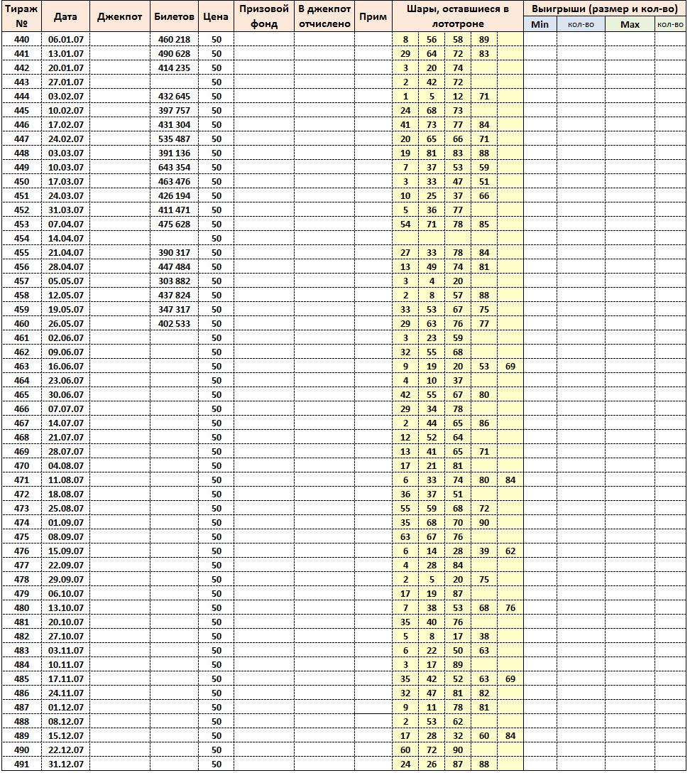 Золотой ключ, тиражная таблица за 2007 год