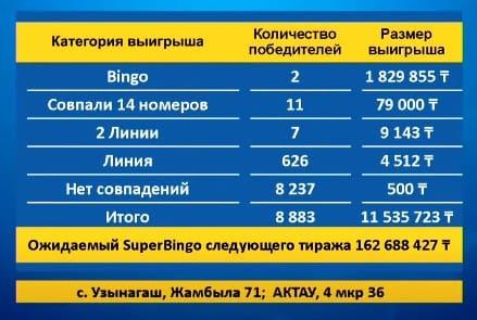 Таблица выигрышей