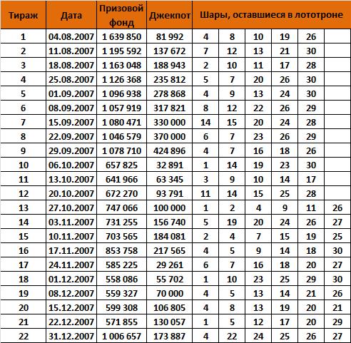 Русская тройка, тиражная таблица за 2007 год