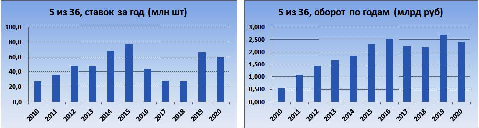 """Показатели """"5 из 36"""" - оборот и число ежегодных ставок"""