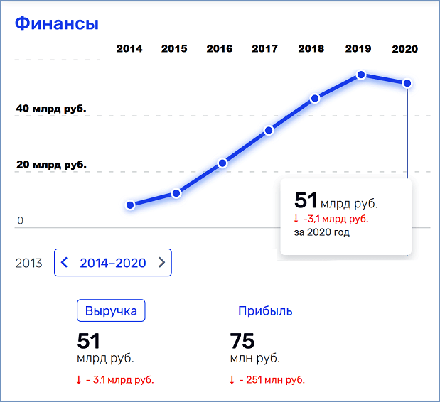 "Оборот АО ""ГСЛ"" в 2014-2020 годах"