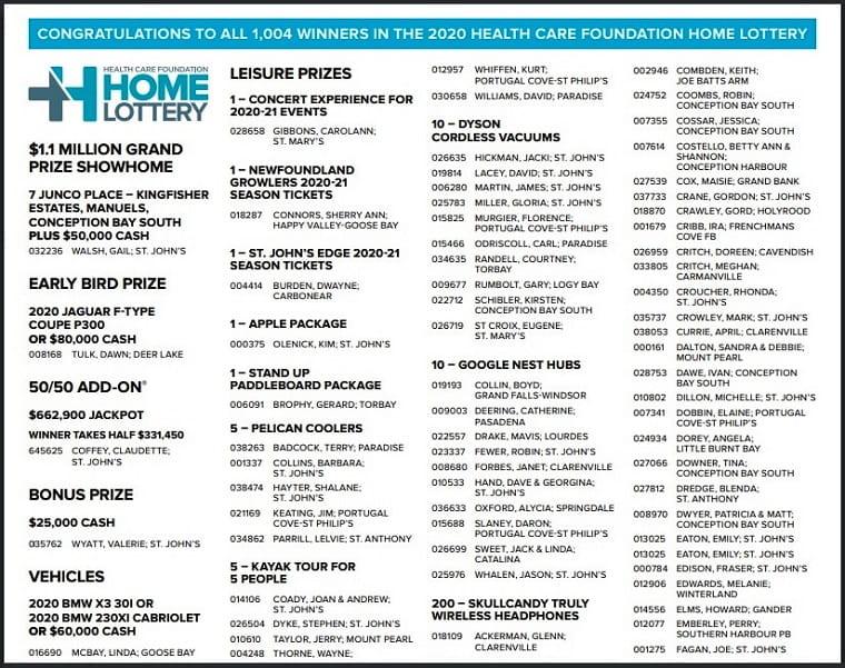 Home Lottery, призы 2020 года
