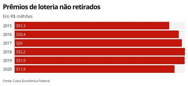 Забытые выигрыши в Бразилии, суммы за последние 6 лет
