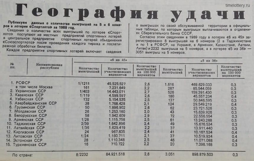 Данные по распределению выигрышей в 1989 год