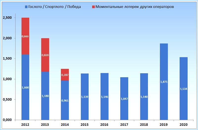 Объем продаж билетов моментальных (бумажных) лотерей, млрд рублей