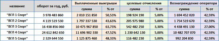 "Лотереи АО ""ГСЛ"" в 2020"