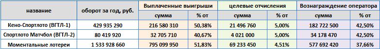"""Лотереи ООО """"Спортлото"""" в 2020"""